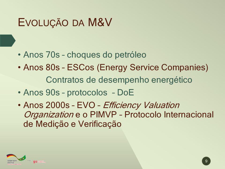 Evolução da M&V Anos 70s – choques do petróleo