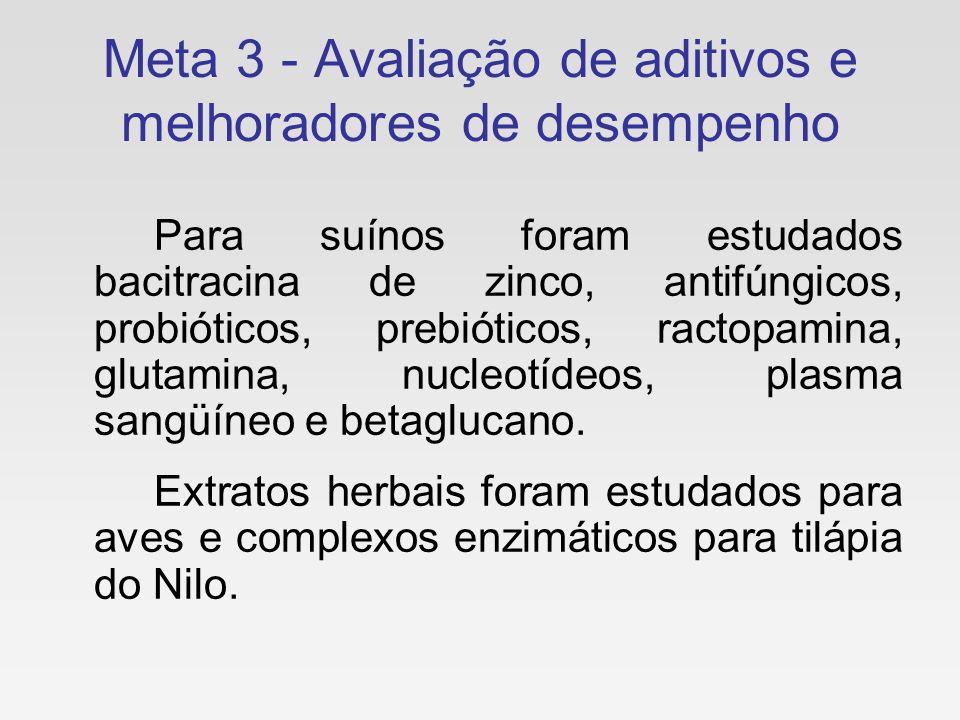 Meta 3 - Avaliação de aditivos e melhoradores de desempenho