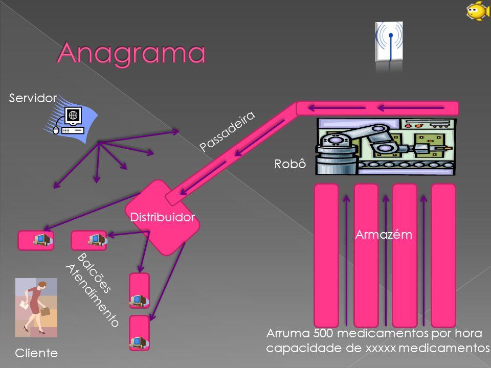 Anagrama Servidor Passadeira Robô Distribuidor Armazém
