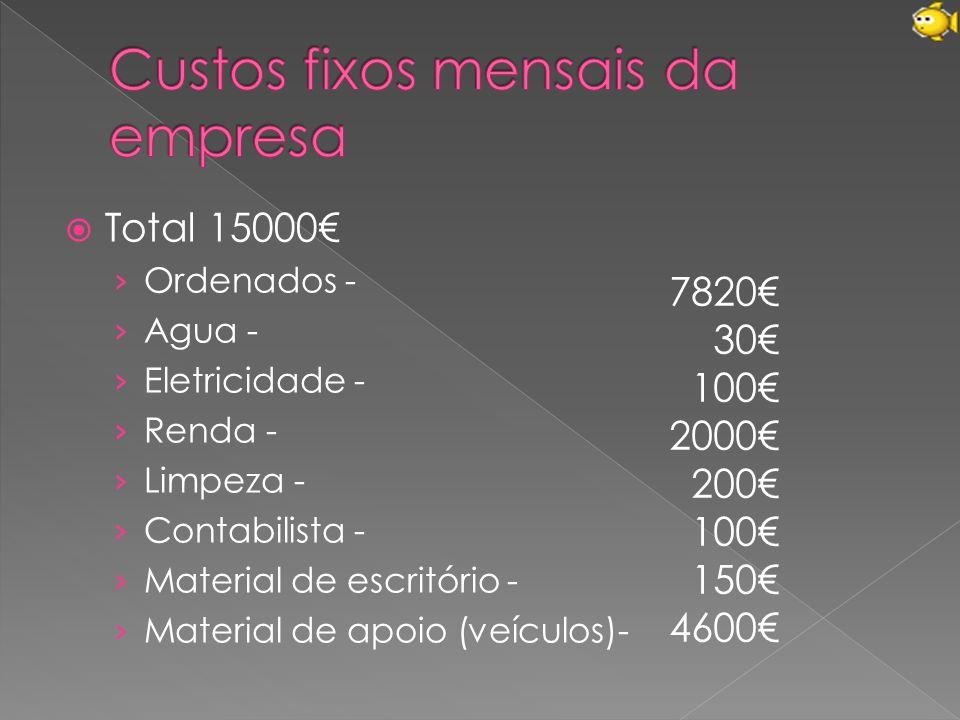 Custos fixos mensais da empresa