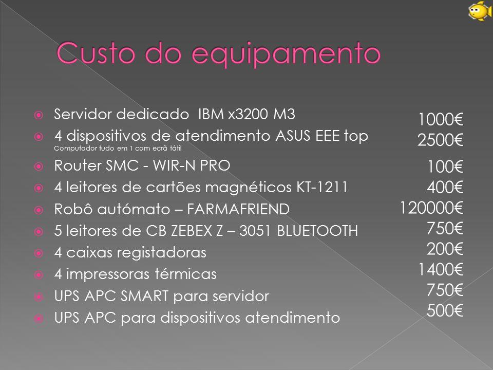 Custo do equipamento 1000€ 2500€ 100€ 400€ 120000€ 750€ 200€ 1400€