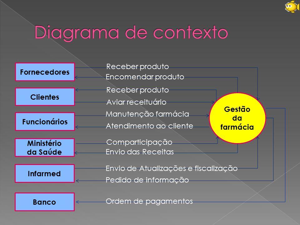Diagrama de contexto Receber produto Fornecedores Encomendar produto
