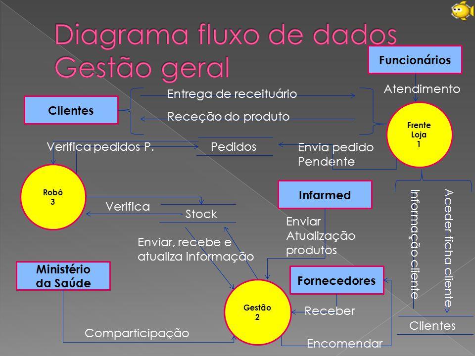 Diagrama fluxo de dados Gestão geral