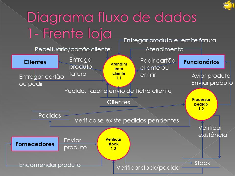 Diagrama fluxo de dados 1- Frente loja
