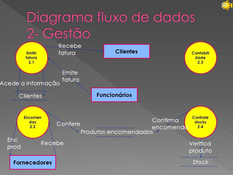 Diagrama fluxo de dados 2- Gestão