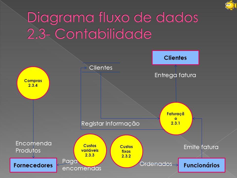 Diagrama fluxo de dados 2.3- Contabilidade