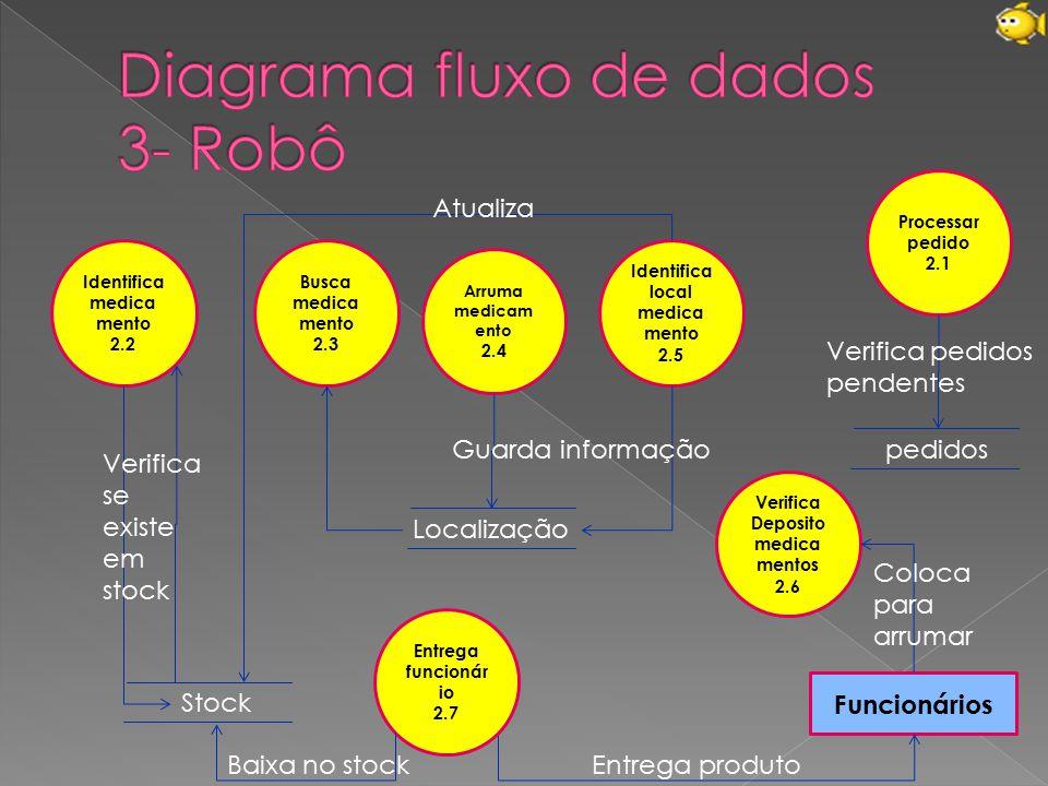 Diagrama fluxo de dados 3- Robô