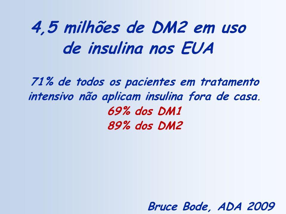 4,5 milhões de DM2 em uso de insulina nos EUA