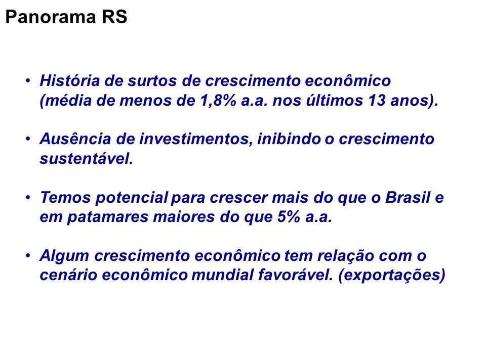 Panorama RS História de surtos de crescimento econômico (média de menos de 1,8% a.a. nos últimos 13 anos).