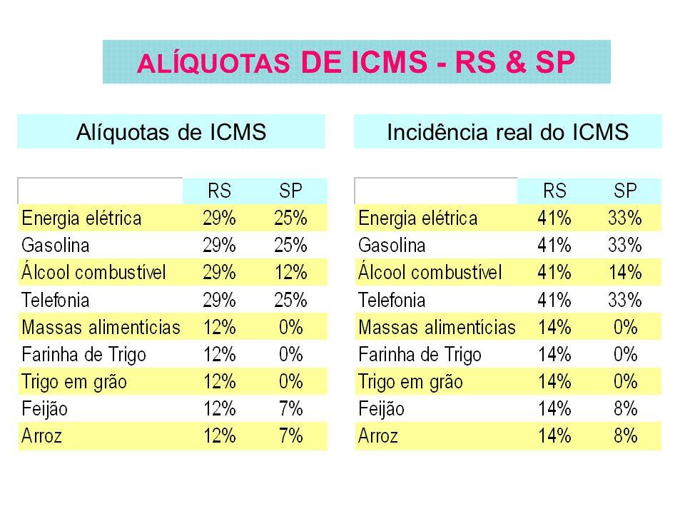 ALÍQUOTAS DE ICMS - RS & SP