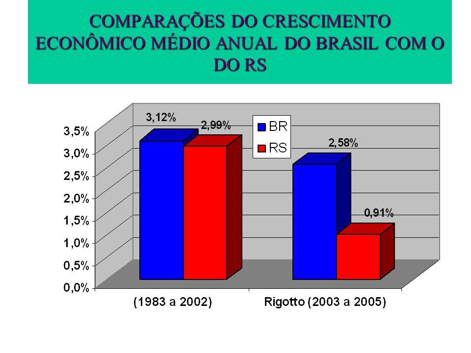 COMPARAÇÕES DO CRESCIMENTO ECONÔMICO MÉDIO ANUAL DO BRASIL COM O DO RS