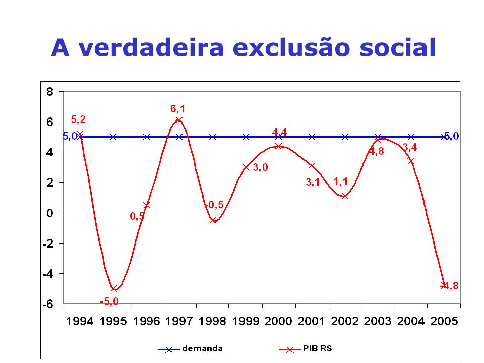 A verdadeira exclusão social