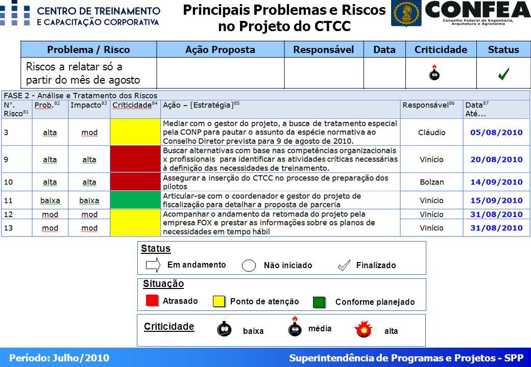 Principais Problemas e Riscos no Projeto do CTCC