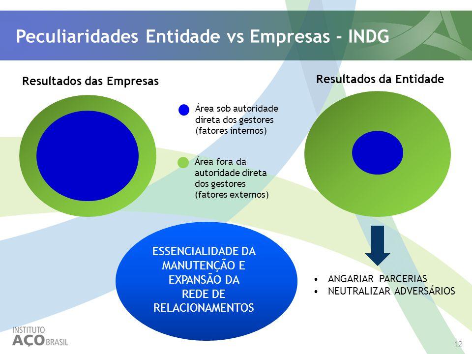 Peculiaridades Entidade vs Empresas - INDG
