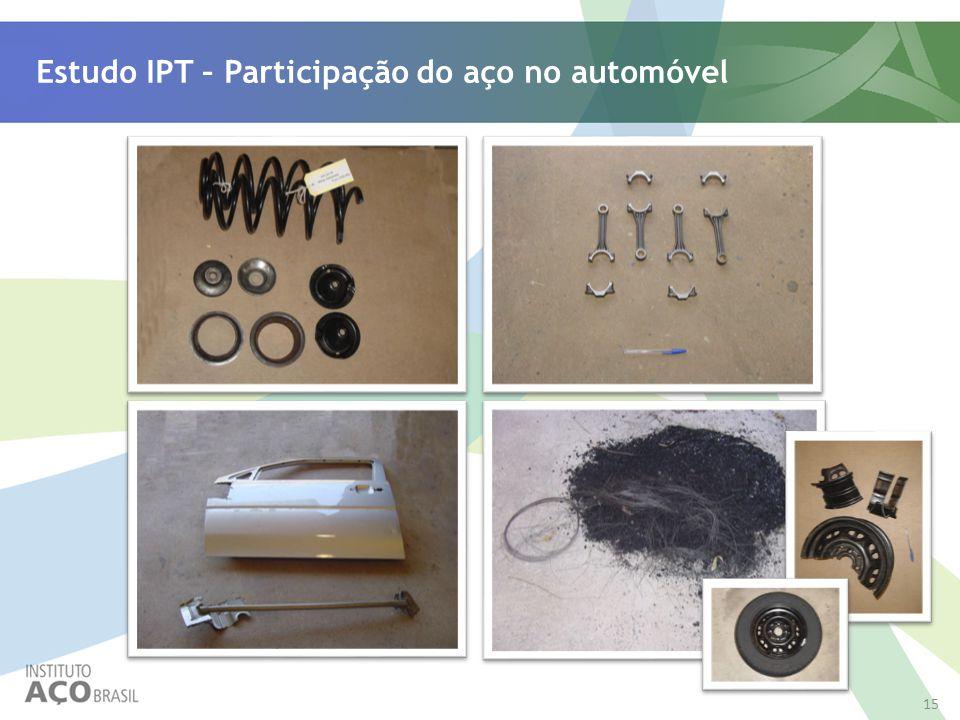 Estudo IPT – Participação do aço no automóvel