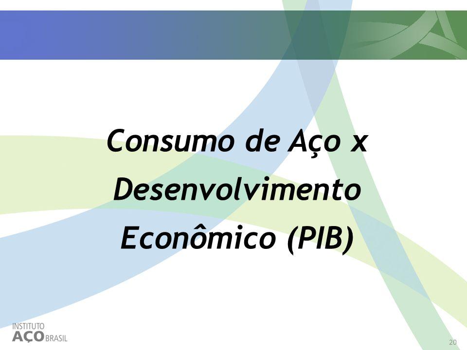 Consumo de Aço x Desenvolvimento Econômico (PIB)