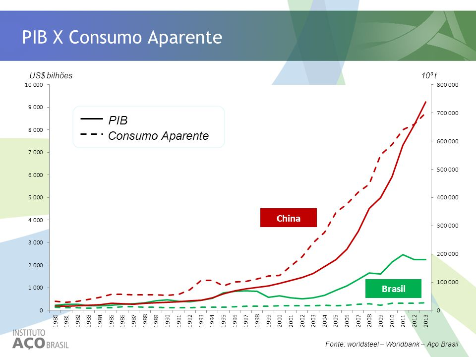 PIB X Consumo Aparente PIB Consumo Aparente China Brasil US$ bilhões