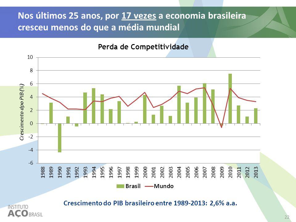 Nos últimos 25 anos, por 17 vezes a economia brasileira cresceu menos do que a média mundial