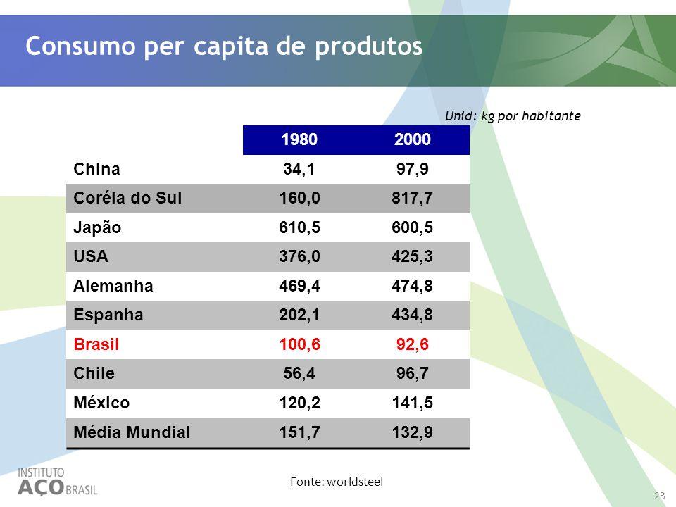 Consumo per capita de produtos