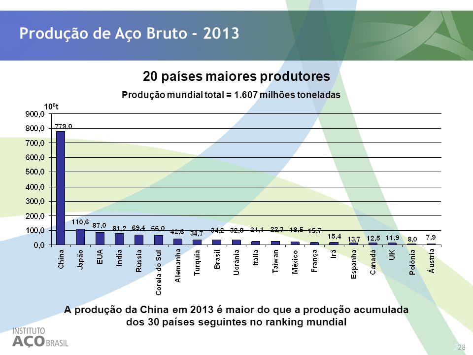 Produção de Aço Bruto - 2013 20 países maiores produtores