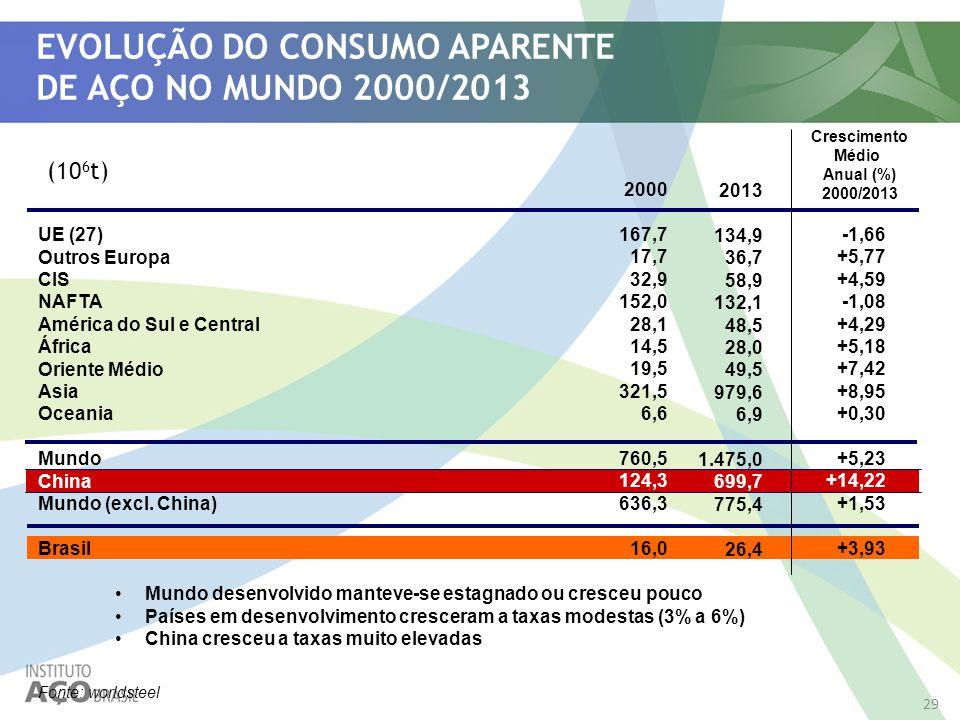 EVOLUÇÃO DO CONSUMO APARENTE DE AÇO NO MUNDO 2000/2013