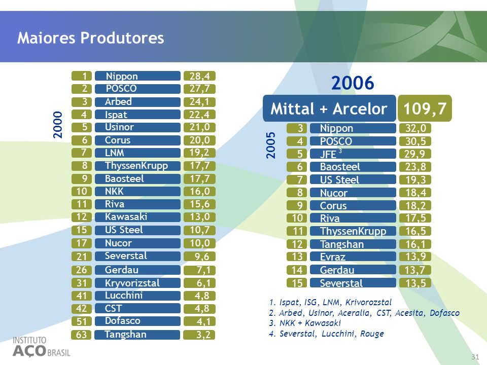 2006 Maiores Produtores Mittal + Arcelor 109,7 2000 2005 Mittal 63,0