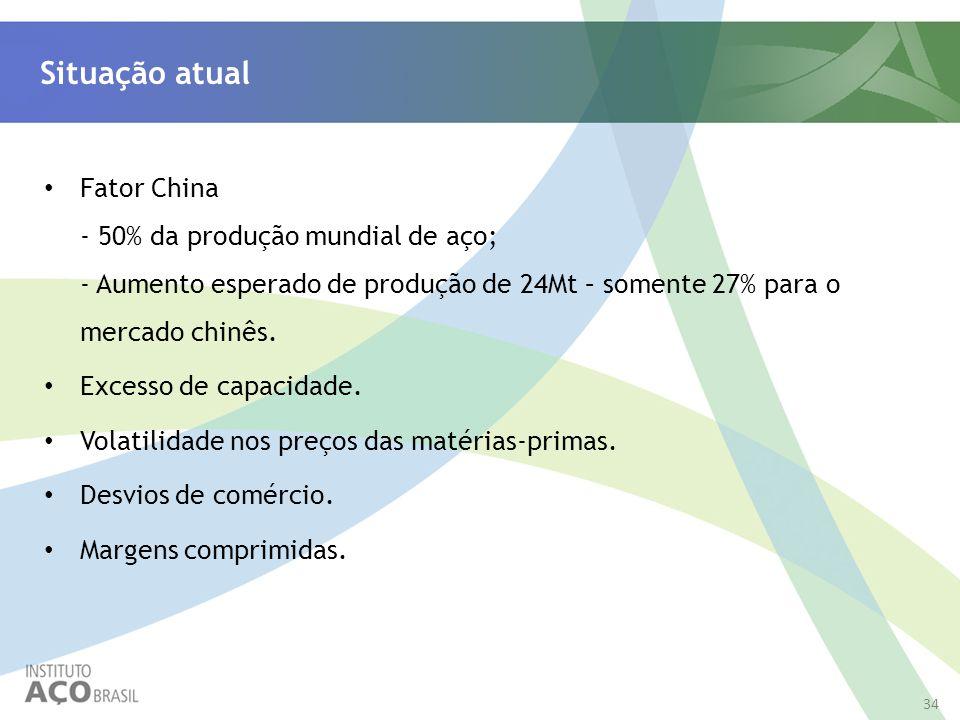 Situação atual Fator China - 50% da produção mundial de aço; - Aumento esperado de produção de 24Mt – somente 27% para o mercado chinês.