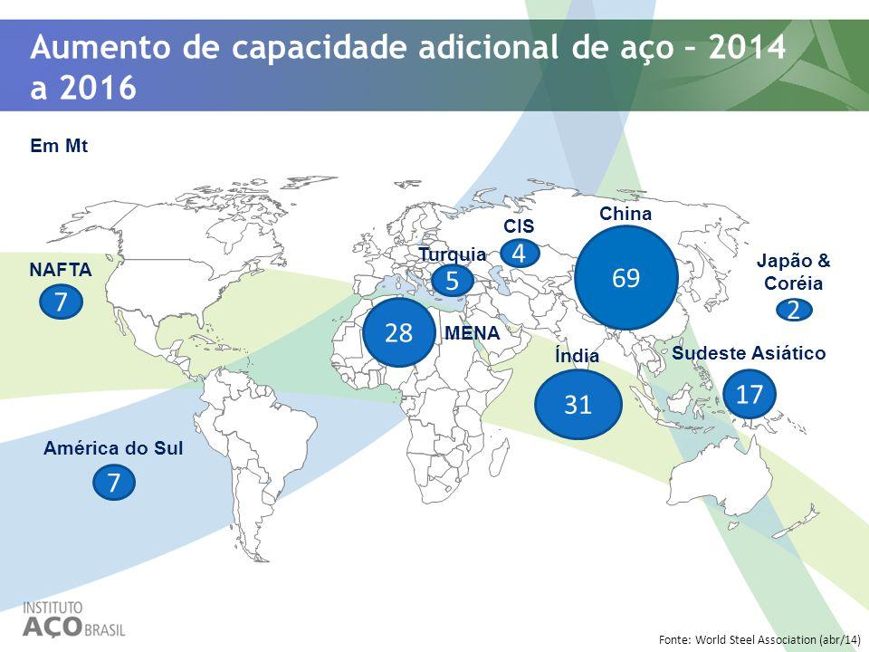 Aumento de capacidade adicional de aço – 2014 a 2016