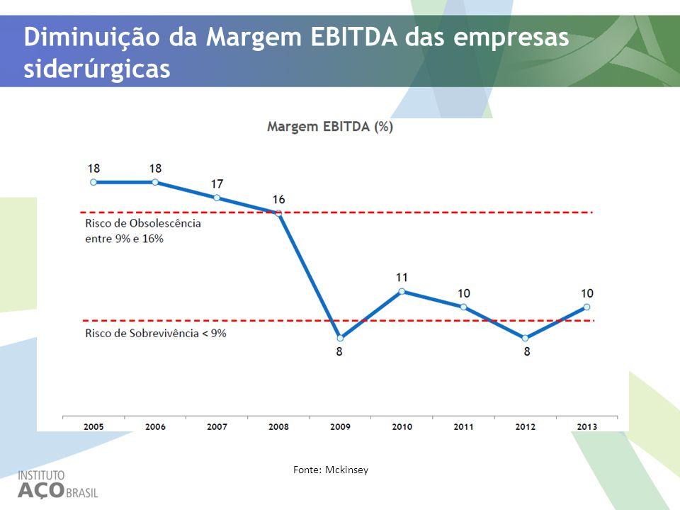 Diminuição da Margem EBITDA das empresas siderúrgicas