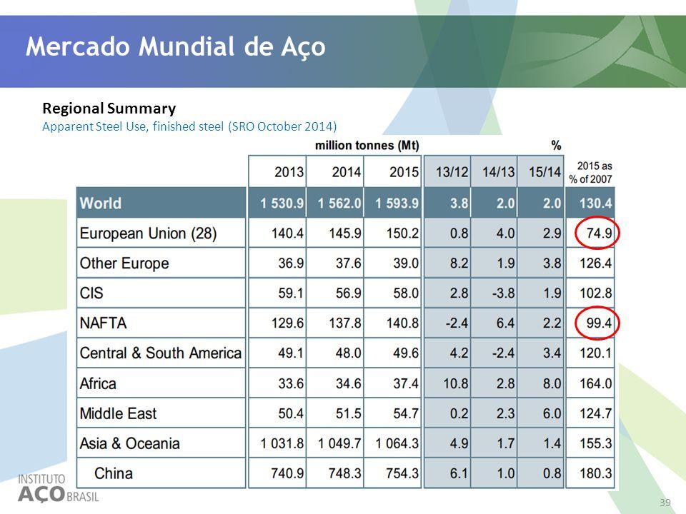 Mercado Mundial de Aço Regional Summary