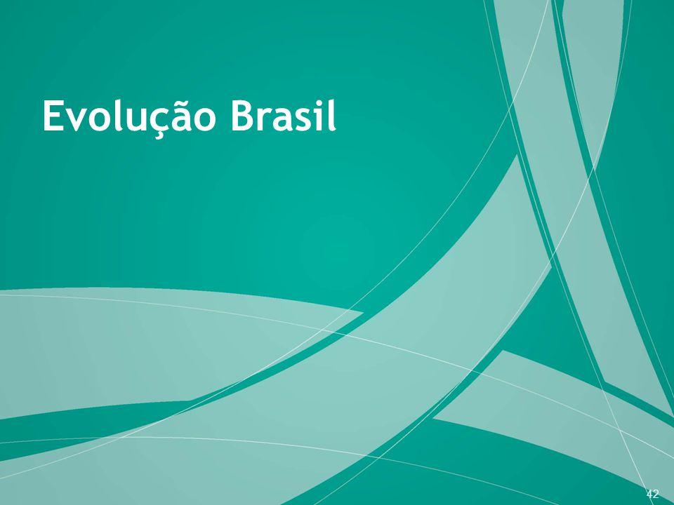 Evolução Brasil