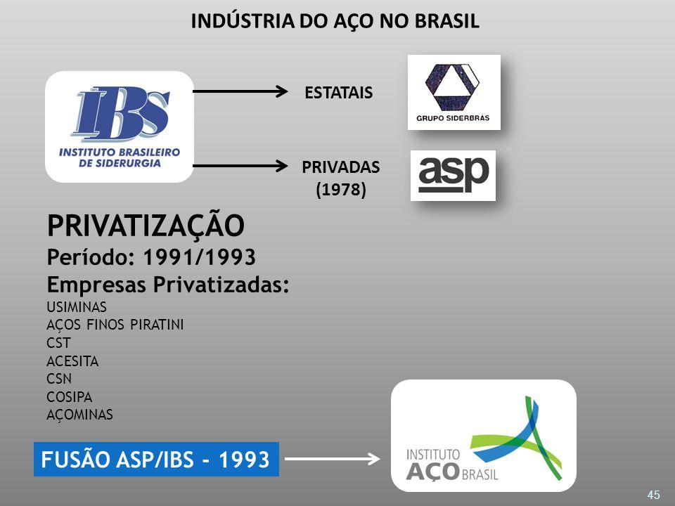 INDÚSTRIA DO AÇO NO BRASIL