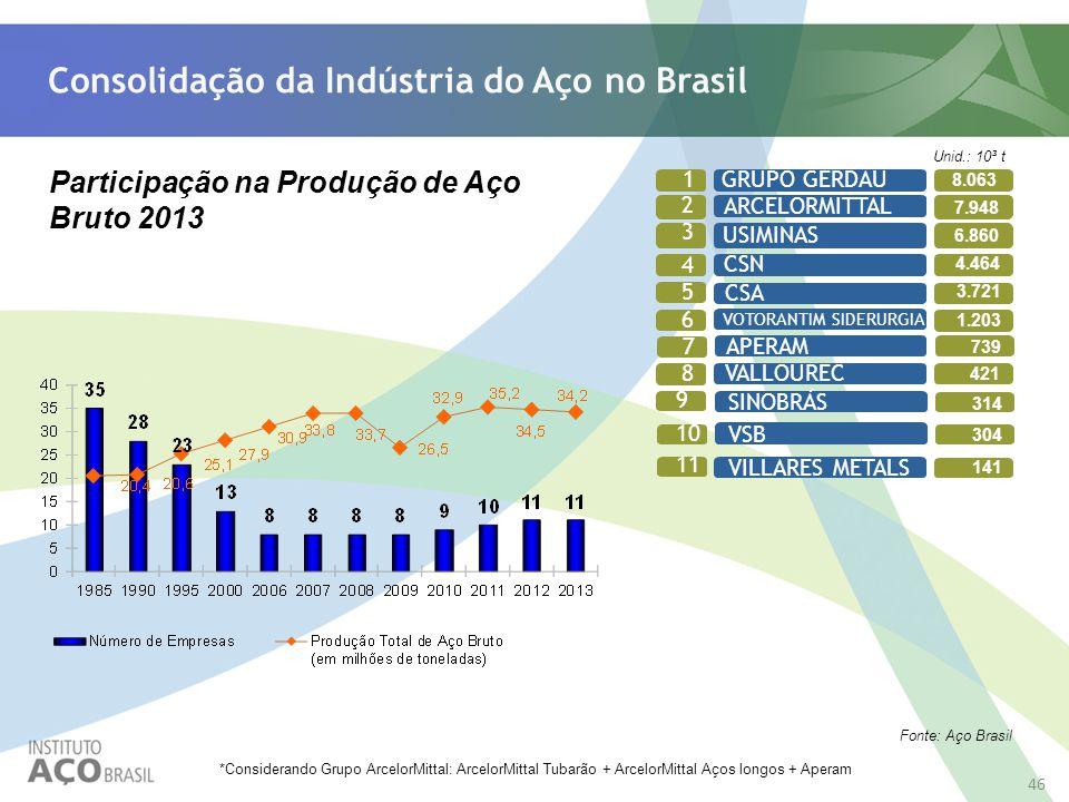 Consolidação da Indústria do Aço no Brasil