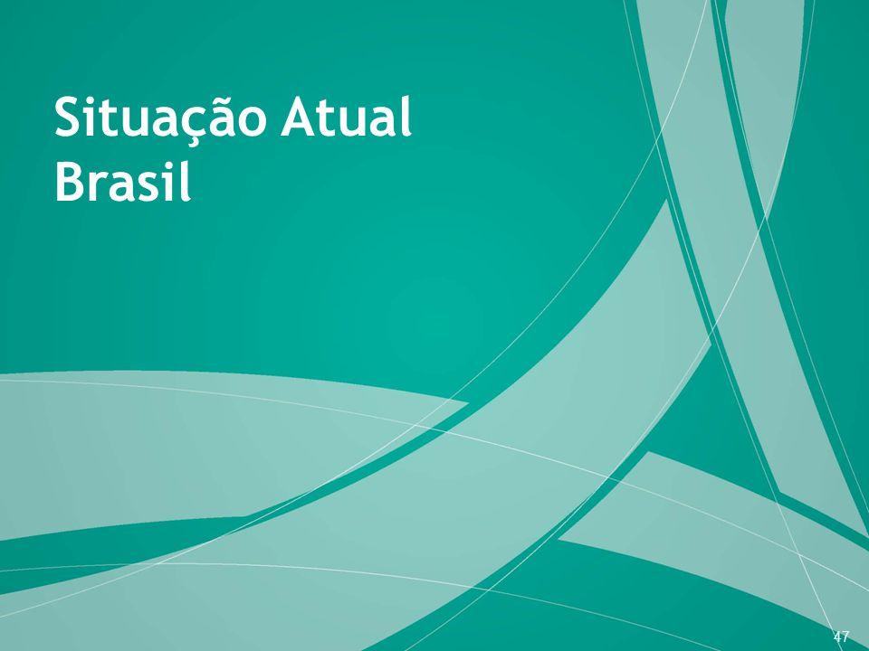 Situação Atual Brasil