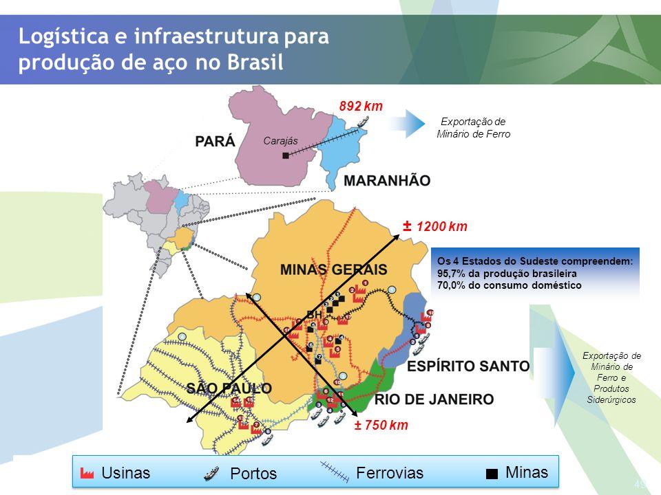 Logística e infraestrutura para produção de aço no Brasil