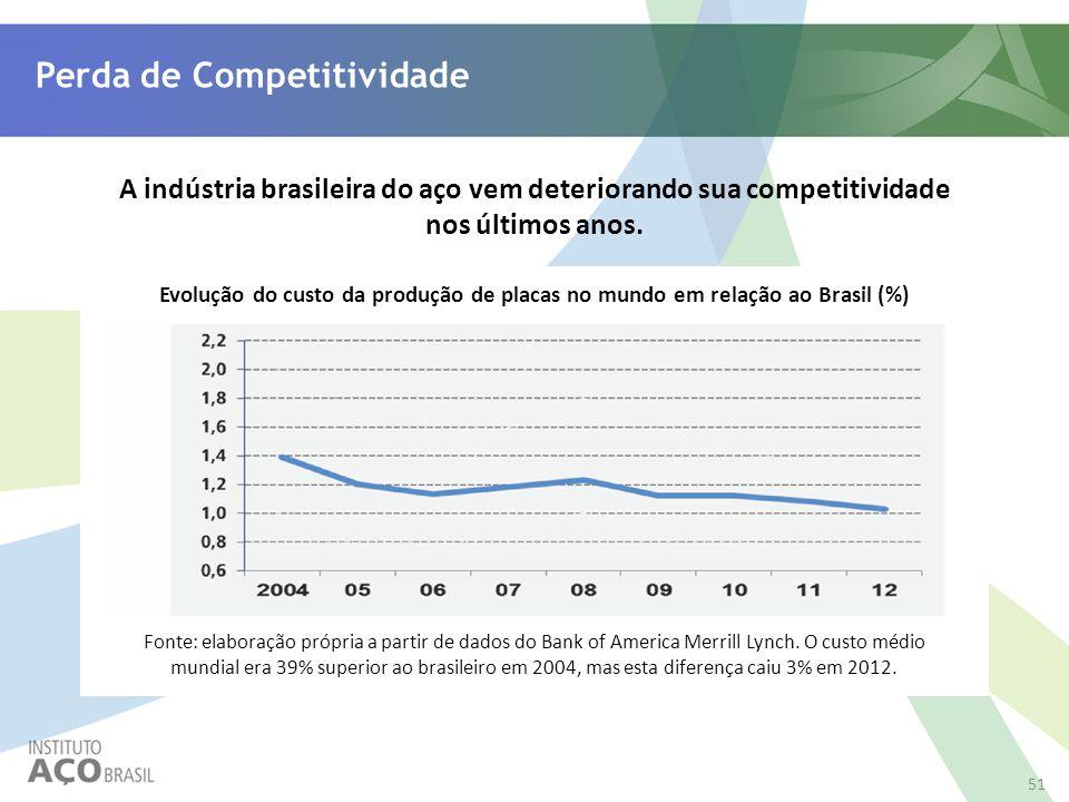 Perda de Competitividade