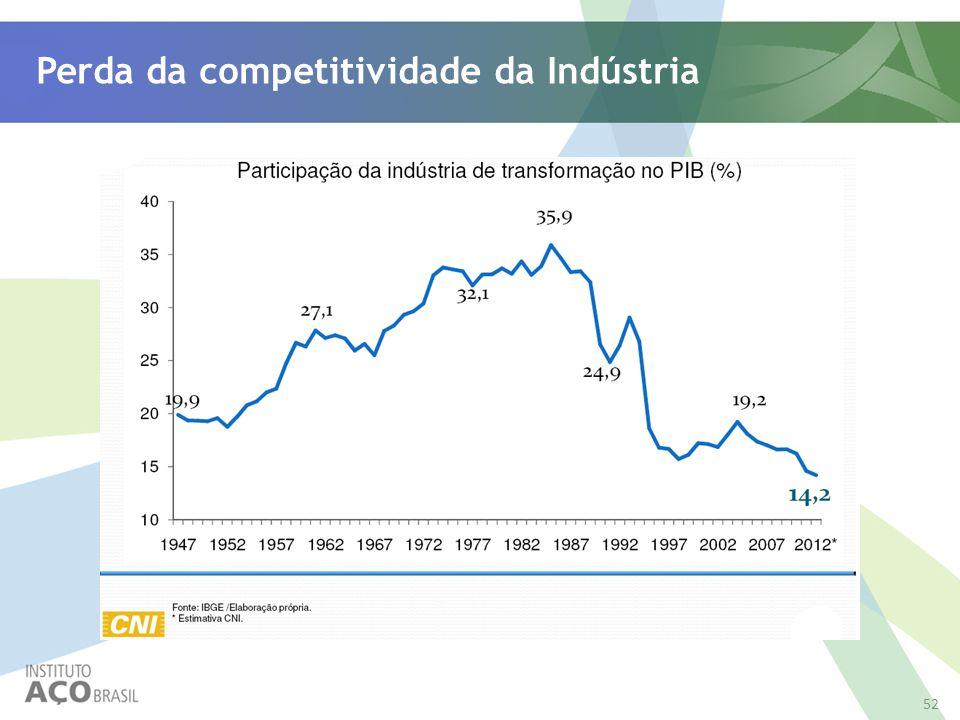 Perda da competitividade da Indústria