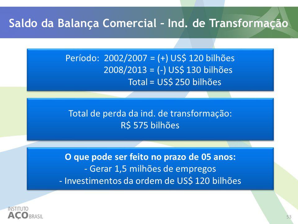 Saldo da Balança Comercial – Ind. de Transformação