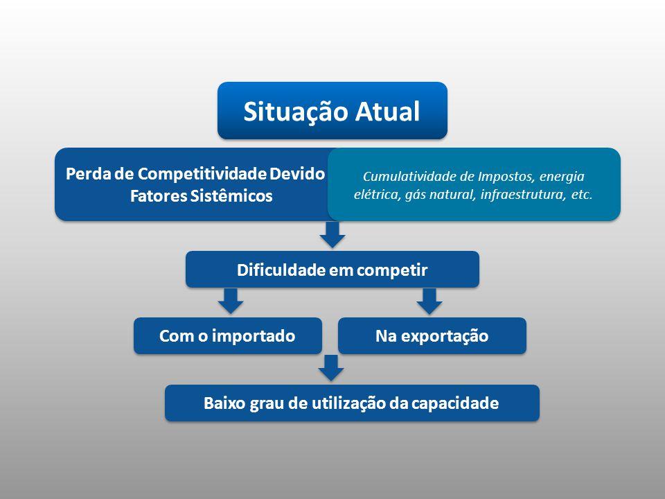 Situação Atual Perda de Competitividade Devido a Fatores Sistêmicos