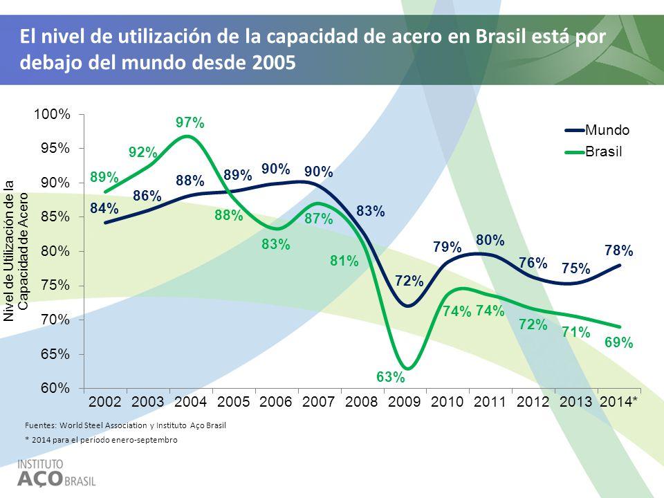 El nivel de utilización de la capacidad de acero en Brasil está por debajo del mundo desde 2005