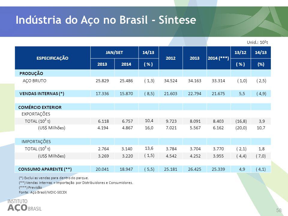Indústria do Aço no Brasil - Síntese