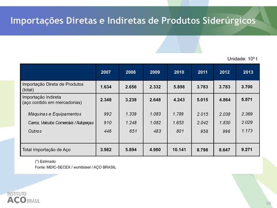 Importações Diretas e Indiretas de Produtos Siderúrgicos