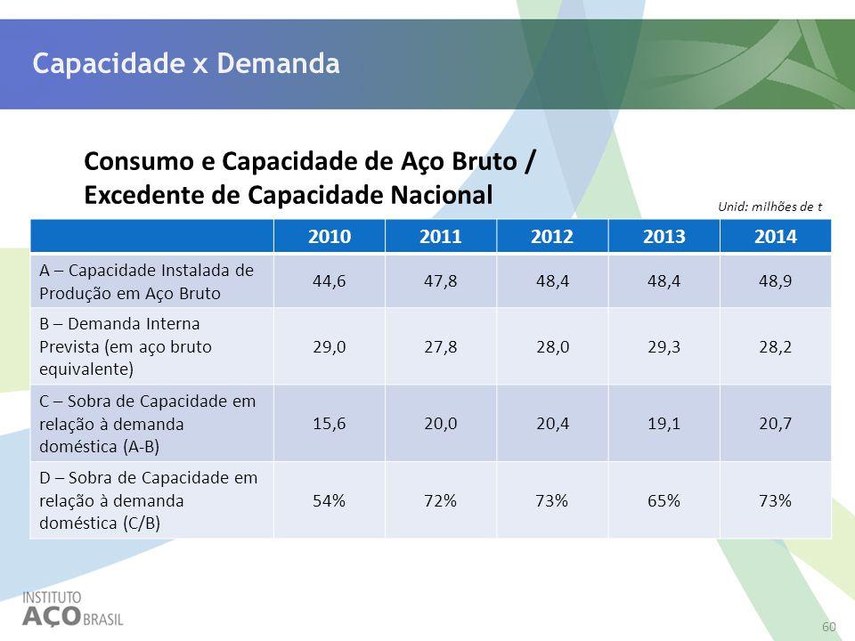 Consumo e Capacidade de Aço Bruto / Excedente de Capacidade Nacional