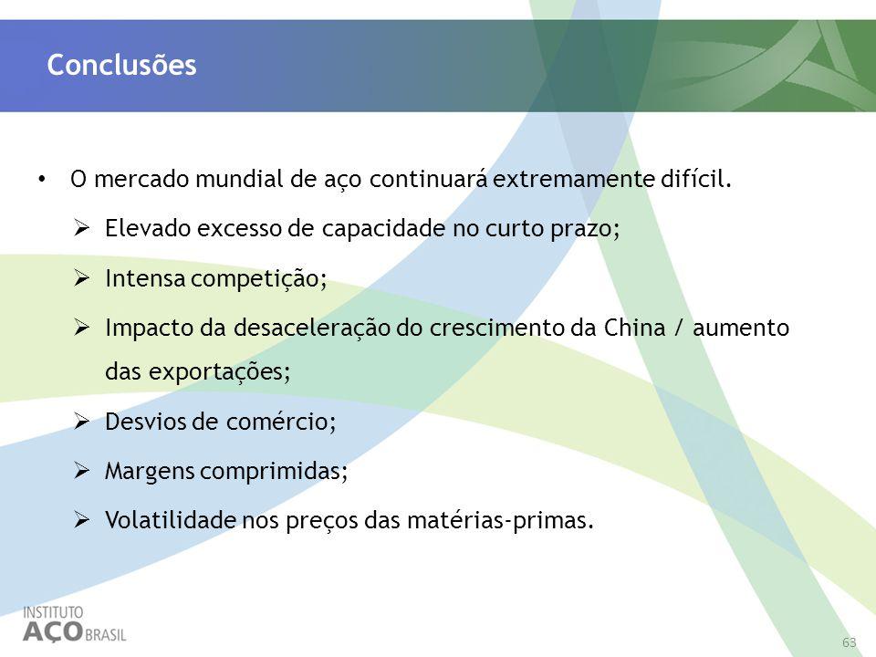 Conclusões O mercado mundial de aço continuará extremamente difícil.