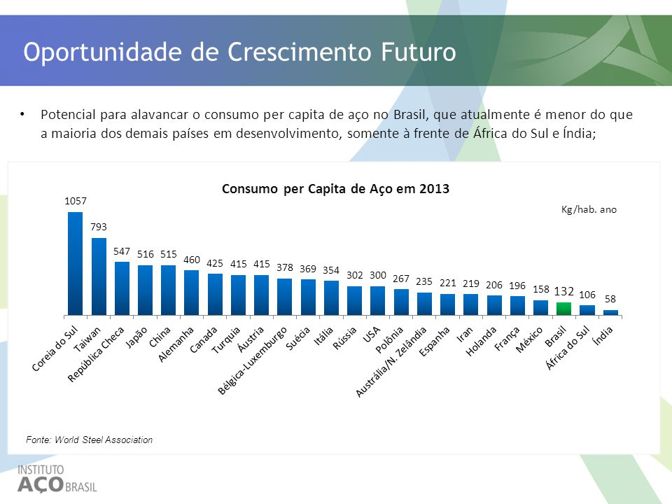 Consumo per Capita de Aço em 2013