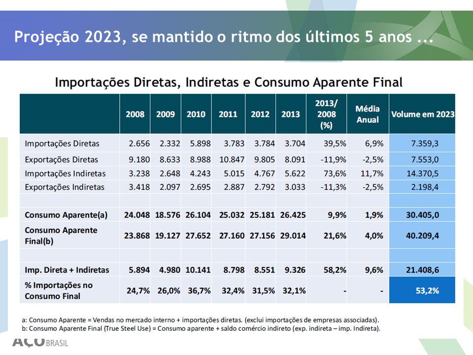 Projeção 2023, se mantido o ritmo dos últimos 5 anos ...