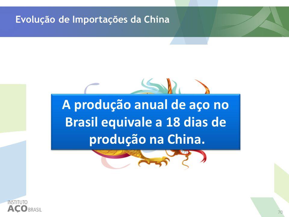 Evolução de Importações da China