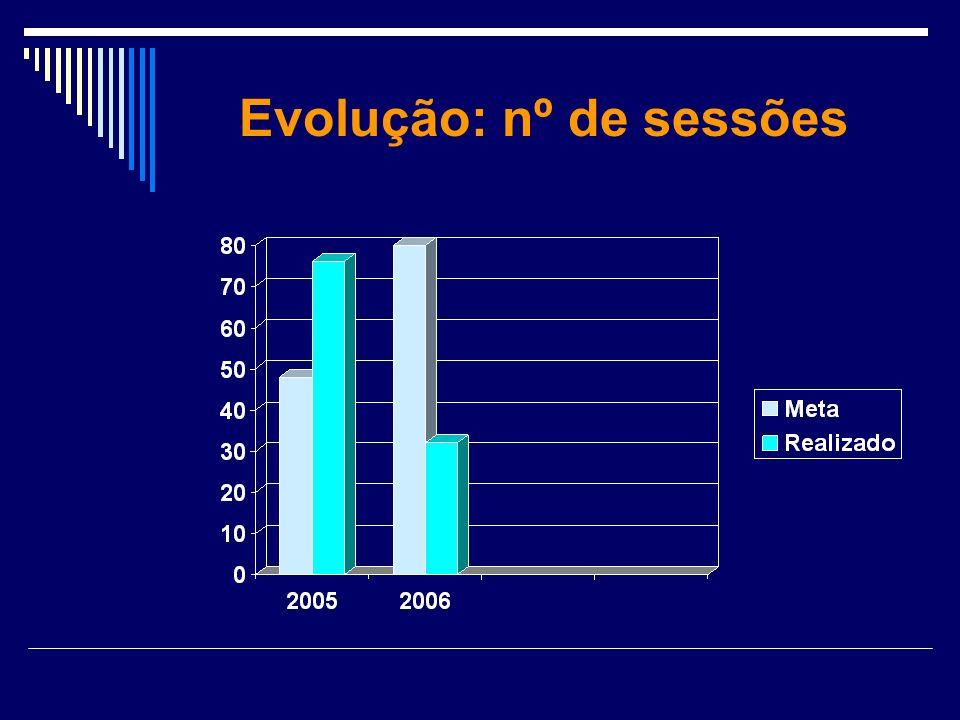Evolução: nº de sessões