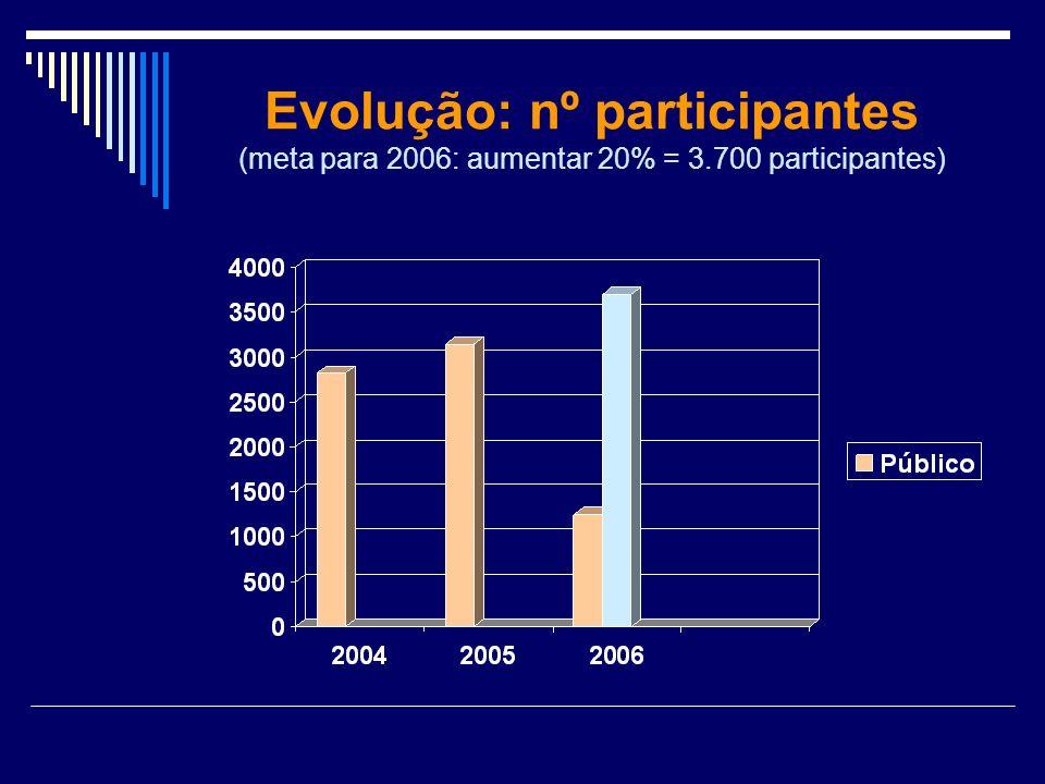 Evolução: nº participantes (meta para 2006: aumentar 20% = 3