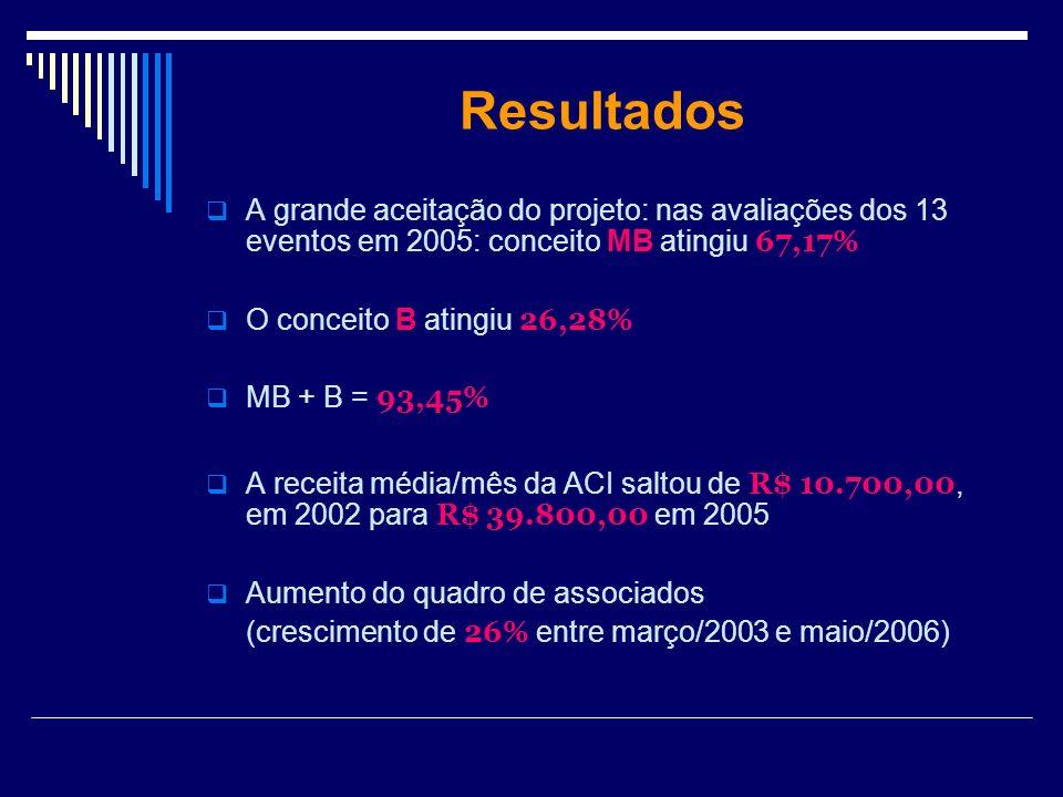 Resultados A grande aceitação do projeto: nas avaliações dos 13 eventos em 2005: conceito MB atingiu 67,17%